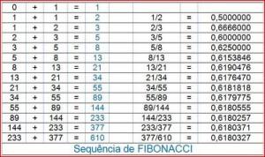 Sequência Fibonacci