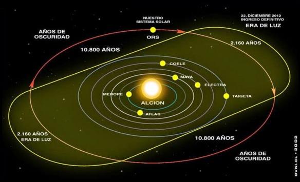 O Ciclo de 26.000 Anos