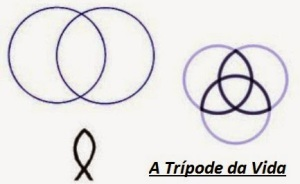 vesicapiscis-Tripod-Of-Life1