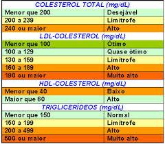 Colesterol2