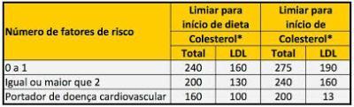 Colesterol9