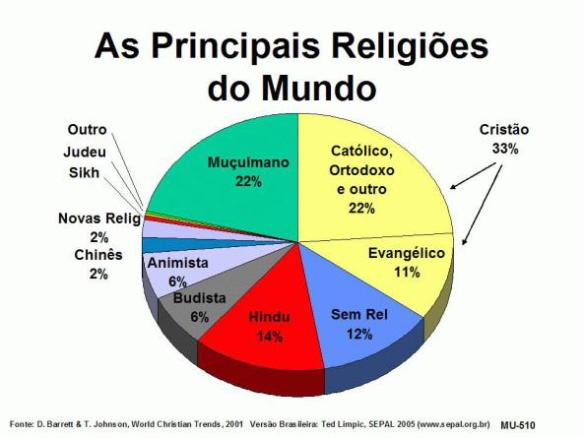 Religião-Post-04.10.2015-1
