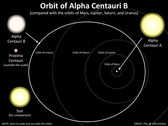 Alfa-Centauri-Post-29.11.2015-1