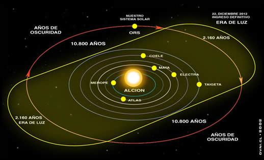 sistema-solar-alcione