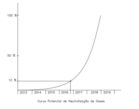 curva-potencial-de-neutralizacao-de-gases