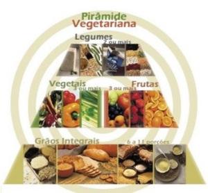 piramide-vegetariana